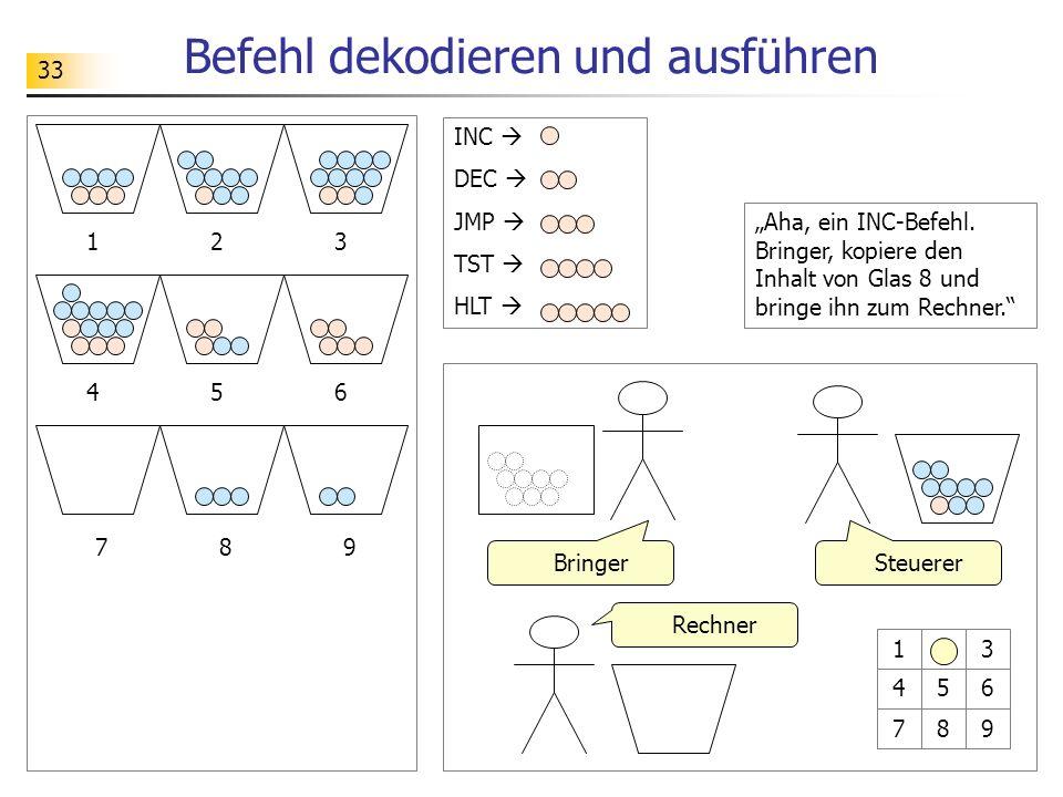 33 Befehl dekodieren und ausführen 12 89 3 456 7 SteuererBringer Rechner 123 456 789 INC DEC JMP TST HLT Aha, ein INC-Befehl.