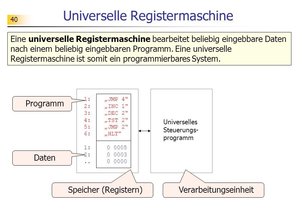 40 Universelle Registermaschine Eine universelle Registermaschine bearbeitet beliebig eingebbare Daten nach einem beliebig eingebbaren Programm.