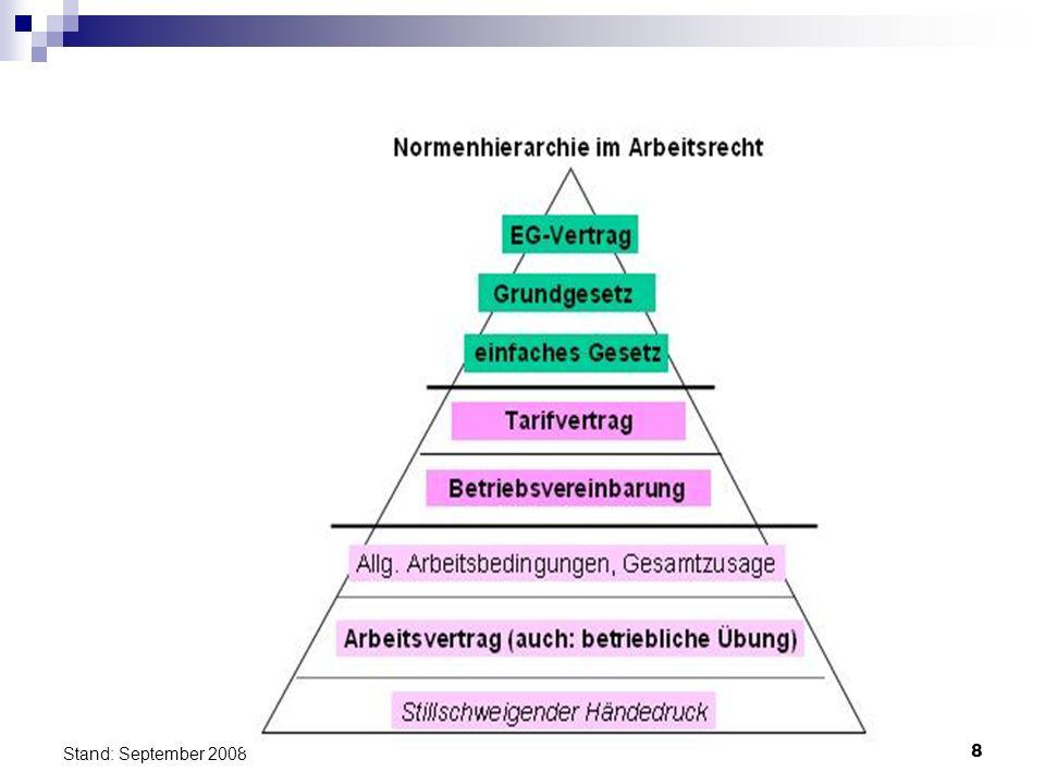 49 Stand: September 2008 Nebengesetze 16.5) Arbeitnehmerüberlassungsgesetz (AÜG) Bedeutung equal payment 16.6) Teilzeit Qualität des Teilzeit-ArbV (inkl.