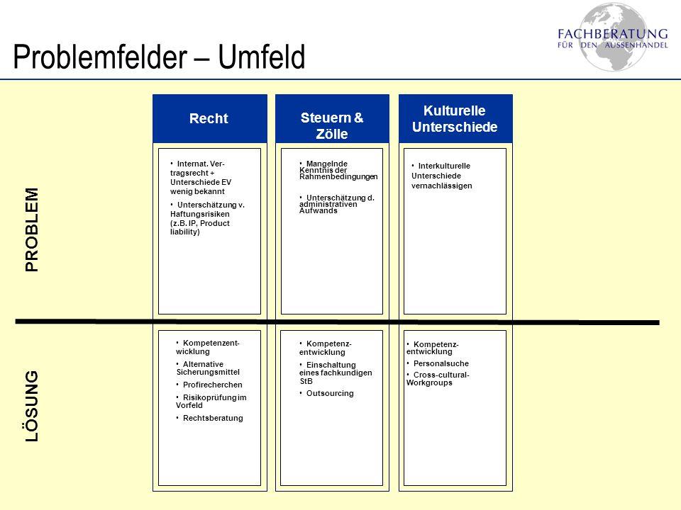 Problemfelder – Umfeld Recht Steuern & Zölle Kulturelle Unterschiede Mangelnde Kenntnis der Rahmenbedingungen Unterschätzung d. administrativen Aufwan