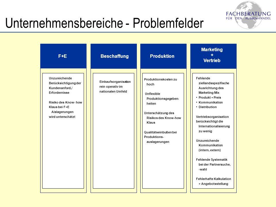 Unternehmensbereiche - Problemfelder F+EBeschaffungProduktion Marketing + Vertrieb Unzureichende Berücksichtigung der Kundenanford,/ Erfordernisse Ris