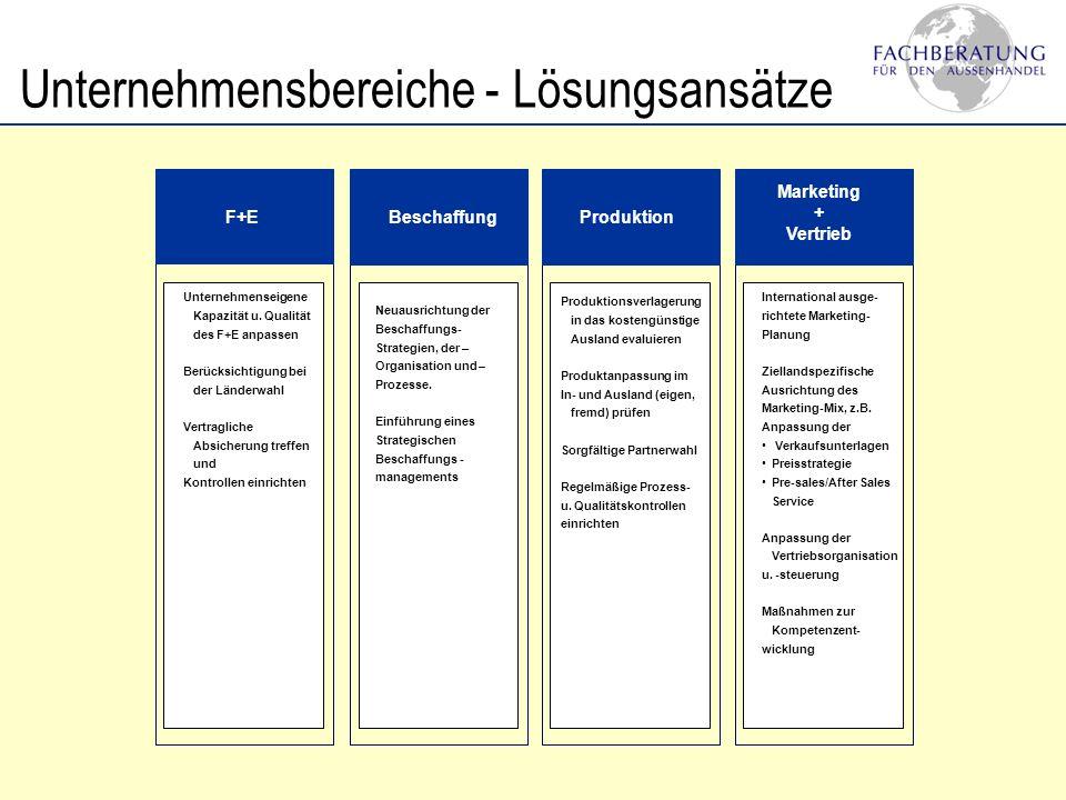 Unternehmensbereiche - Lösungsansätze F+EBeschaffungProduktion Marketing + Vertrieb Unternehmenseigene Kapazität u. Qualität des F+E anpassen Berücksi