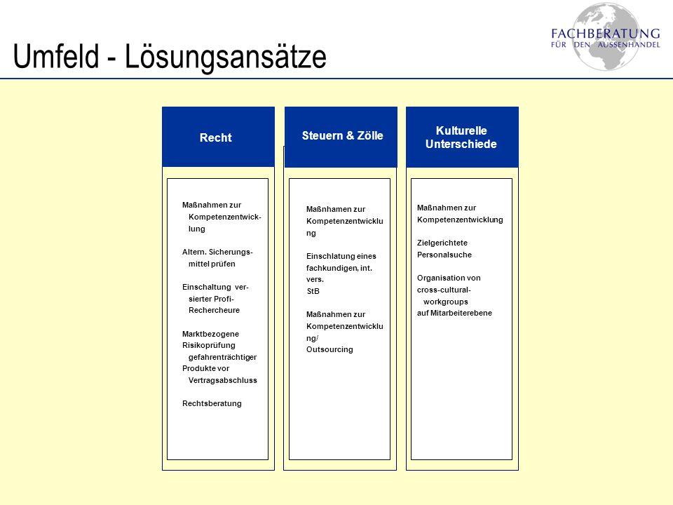 Umfeld - Lösungsansätze Recht Steuern & Zölle Kulturelle Unterschiede Maßnahmen zur Kompetenzentwick- lung Altern. Sicherungs- mittel prüfen Einschalt