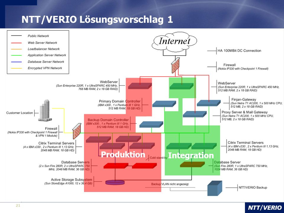 21 NTT/VERIO Lösungsvorschlag 1 Produktion Integration