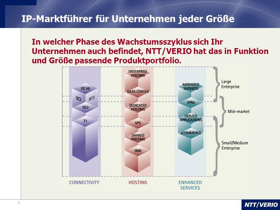 9 IP-Marktführer für Unternehmen jeder Größe In welcher Phase des Wachstumsszyklus sich Ihr Unternehmen auch befindet, NTT/VERIO hat das in Funktion und Größe passende Produktportfolio.