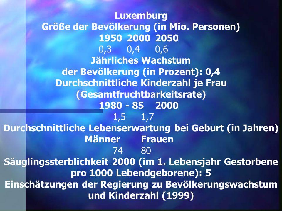 Luxemburg Größe der Bevölkerung (in Mio. Personen) 195020002050 0,30,40,6 Jährliches Wachstum der Bevölkerung (in Prozent): 0,4 Durchschnittliche Kind