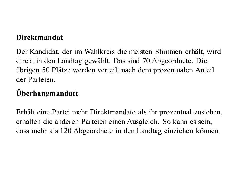 Direktmandat Der Kandidat, der im Wahlkreis die meisten Stimmen erhält, wird direkt in den Landtag gewählt.