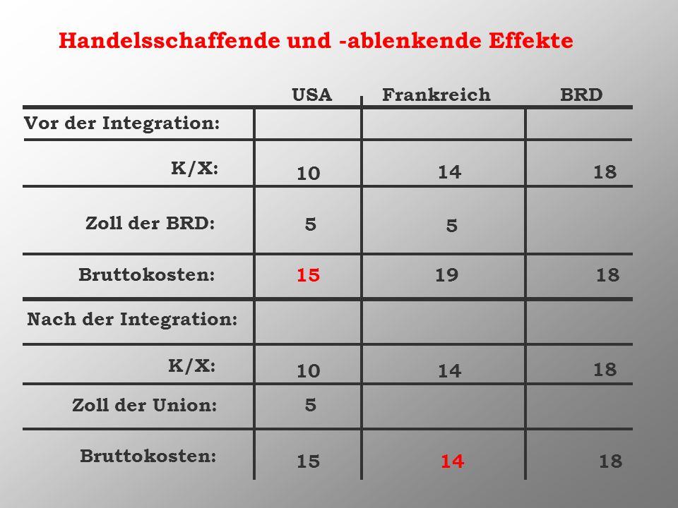 Handelsschaffende und -ablenkende Effekte USA Frankreich BRD Vor der Integration: K/X: Zoll der BRD: Bruttokosten: Nach der Integration: K/X: Zoll der