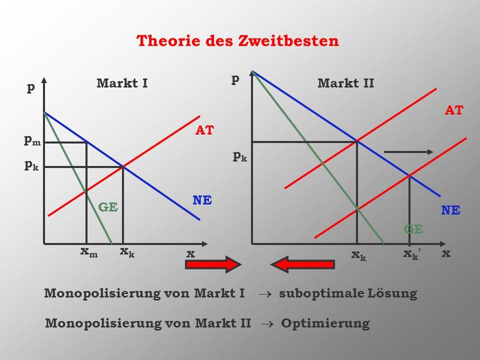 Theorie des Zweitbesten Markt IMarkt II Monopolisierung von Markt I suboptimale Lösung p p x x Monopolisierung von Markt II Optimierung pmpm pkpk xmxm