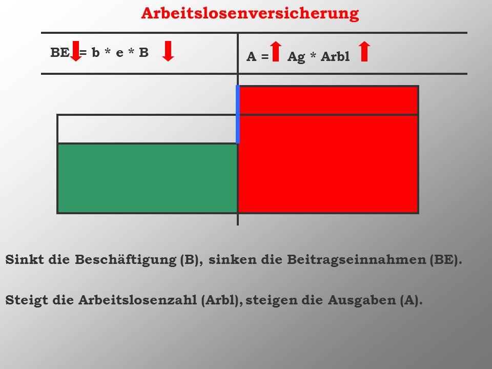 Arbeitslosenversicherung BE = b * e * B A = Ag * Arbl Sinkt die Beschäftigung (B), sinken die Beitragseinnahmen (BE). Steigt die Arbeitslosenzahl (Arb