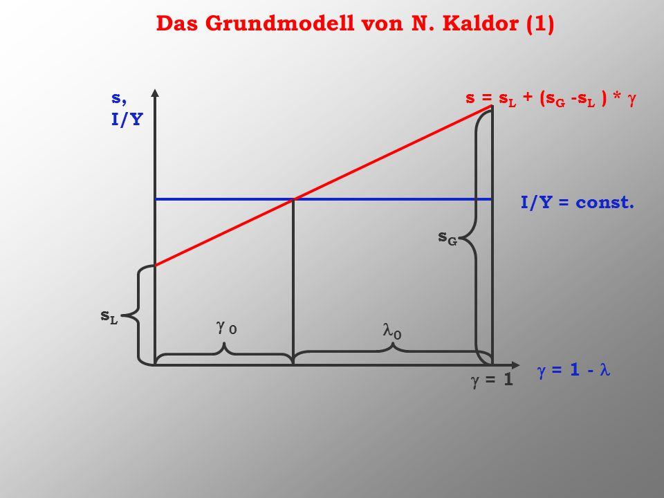 Das Grundmodell von N. Kaldor (1) s, I/Y = 1 - I/Y = const. s = s L + (s G -s L ) * sLsL = 1 sGsG 0 0