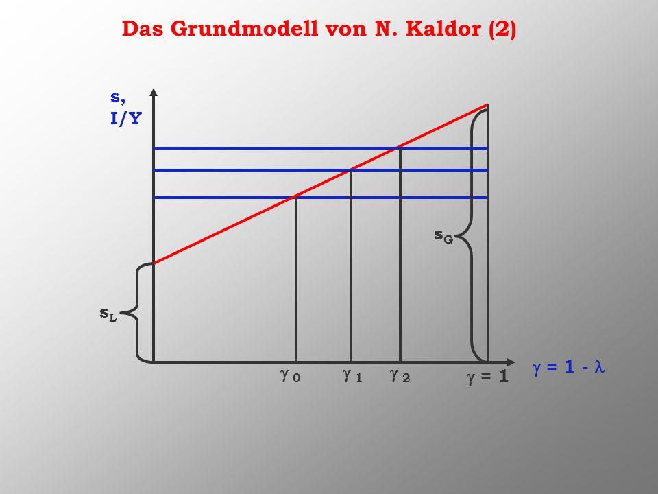 Das Grundmodell von N. Kaldor (2) s, I/Y = 1 - sLsL = 1 sGsG 0 1 2