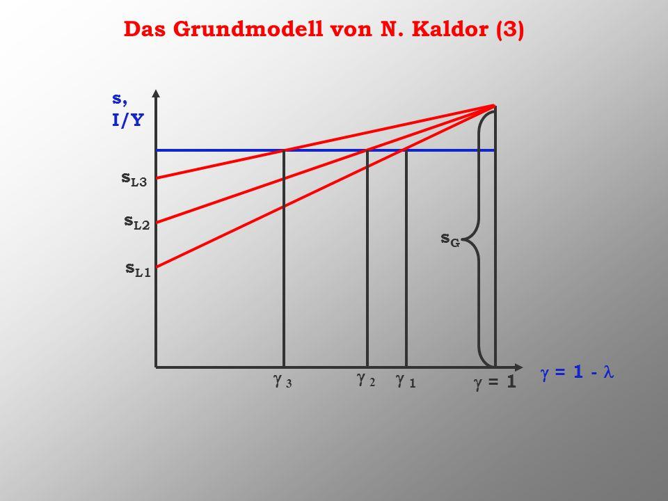 Das Grundmodell von N. Kaldor (3) s, I/Y = 1 - s L1 = 1 sGsG 1 2 s L2 3 s L3