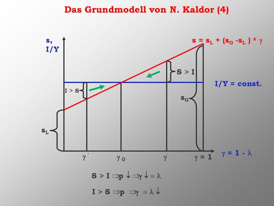 Das Grundmodell von N. Kaldor (4) s, I/Y = 1 - I/Y = const. s = s L + (s G -s L ) * sLsL = 1 sGsG 0 ' S > I S > I p ' I > S I > S p