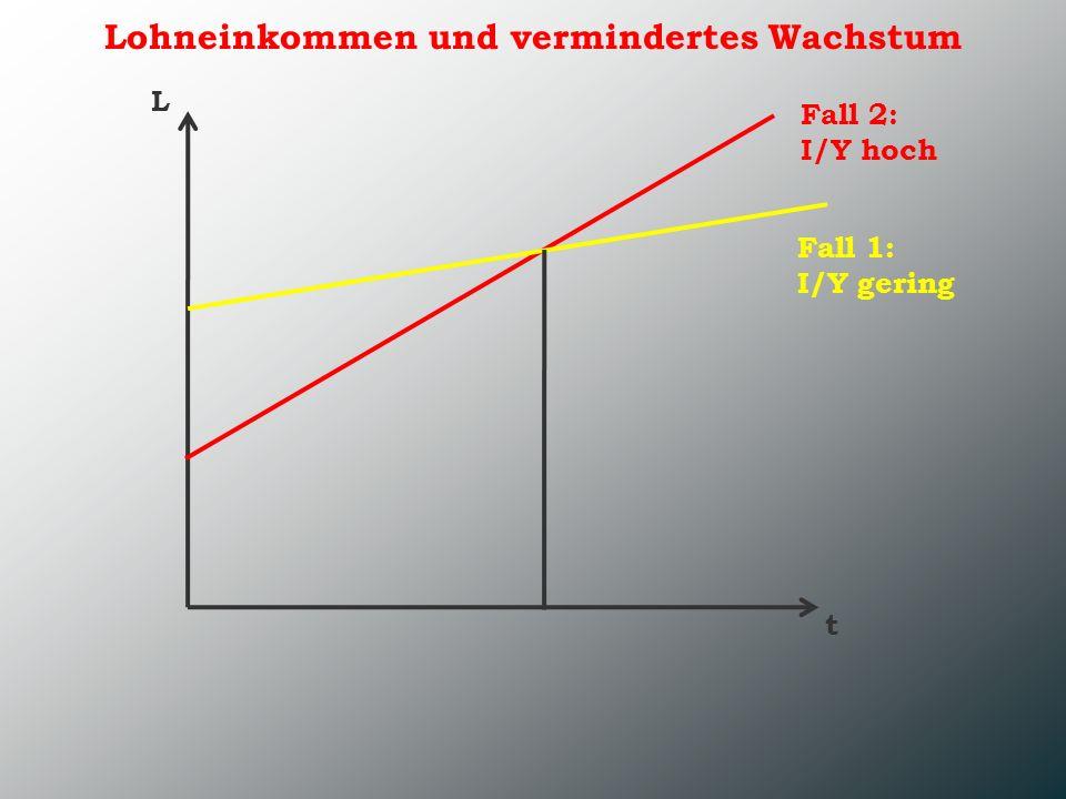 Lohneinkommen und vermindertes Wachstum L t Fall 1: I/Y gering Fall 2: I/Y hoch