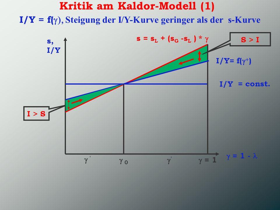 Kritik am Kaldor-Modell (1) s, I/Y = 1 - I/Y s = s L + (s G -s L ) * = 1 0 ' ' S > I I > S = const. I/Y = f( Steigung der I/Y-Kurve geringer als der s