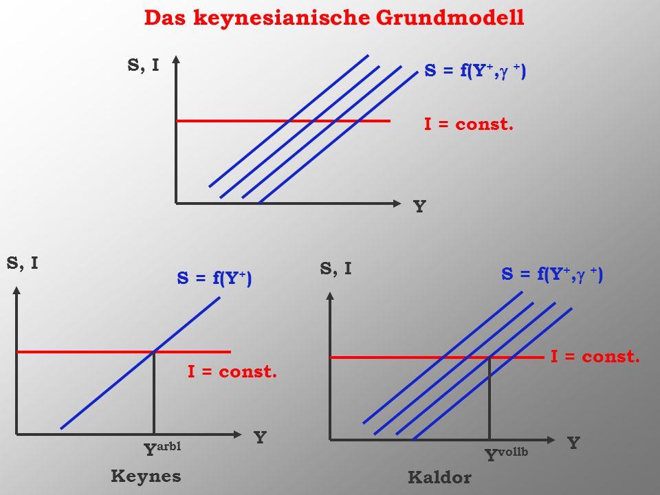 Das keynesianische Grundmodell Y S, I I = const. S = f(Y +, + ) Y S, I S = f(Y + ) Keynes Y S, I S = f(Y +, + ) Kaldor Y vollb Y arbl I = const.