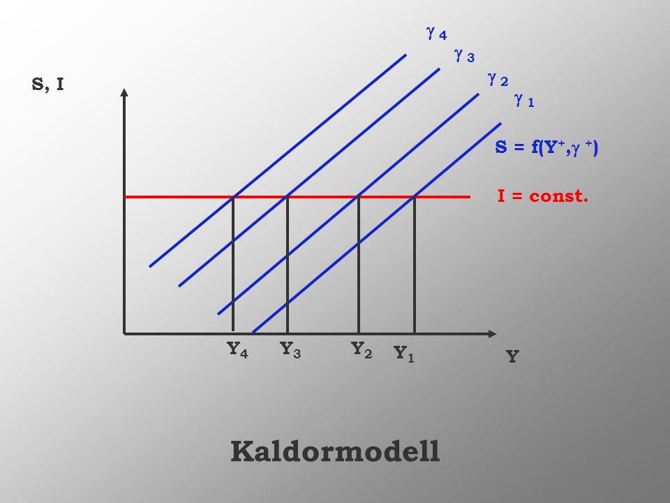 Y S, I S = f(Y +, + ) I = const. 1 2 3 4 Y1Y1 Y2Y2 Y3Y3 Y4Y4 Kaldormodell