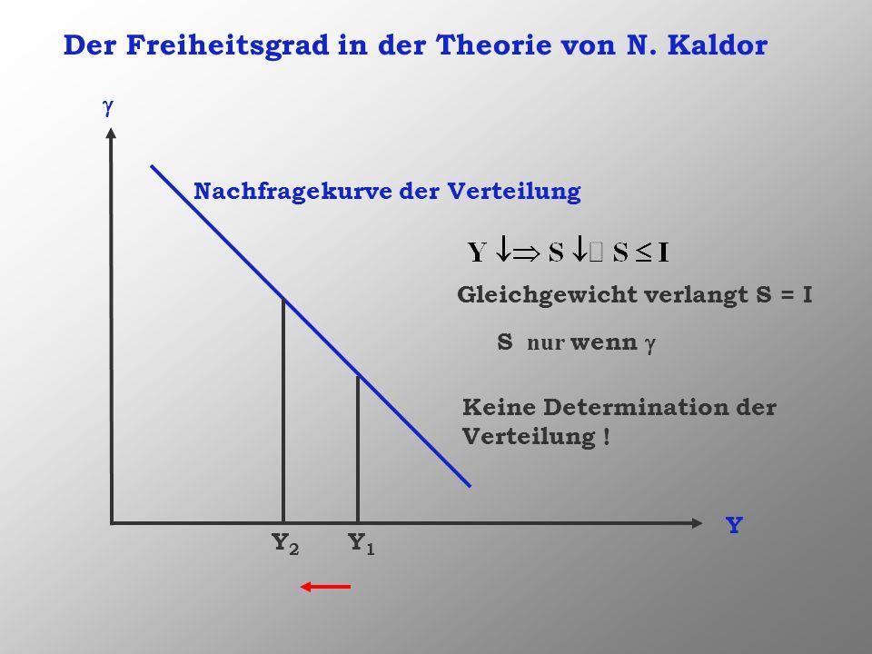 Der Freiheitsgrad in der Theorie von N. Kaldor Y Nachfragekurve der Verteilung Y1Y1 Y2Y2 Gleichgewicht verlangt S = I S nur wenn Keine Determination d