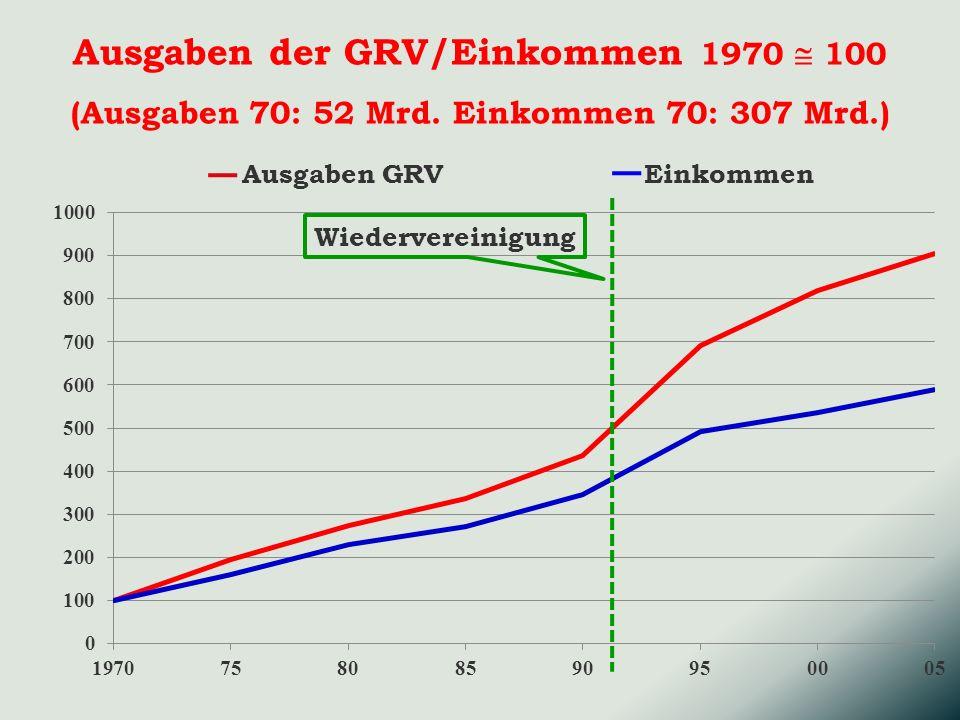 Ausgaben der GRV/Einkommen 1970 100 (Ausgaben 70: 52 Mrd.