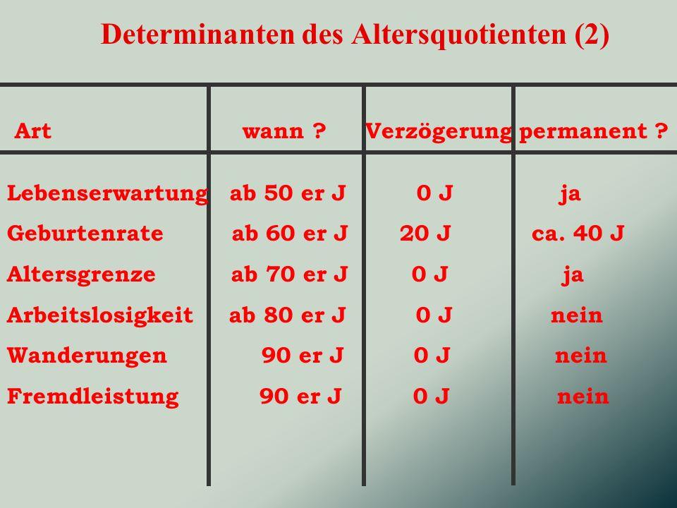 Determinanten des Altersquotienten (2) Art wann ? Verzögerung permanent ? Lebenserwartung ab 50 er J 0 J ja Geburtenrate ab 60 er J 20 J ca. 40 J Alte