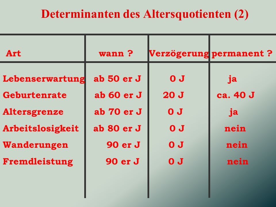 Determinanten des Altersquotienten (2) Art wann .Verzögerung permanent .