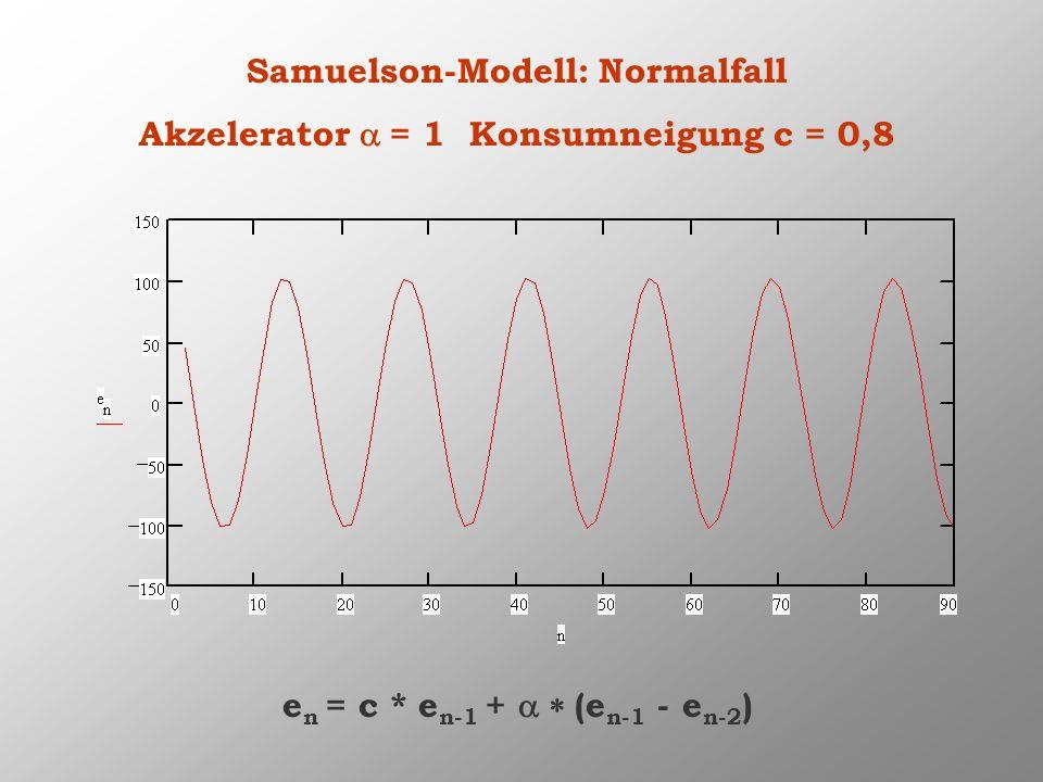 Samuelson-Modell: Normalfall Akzelerator = 1 Konsumneigung c = 0,8 e n = c * e n-1 + (e n-1 - e n-2 )