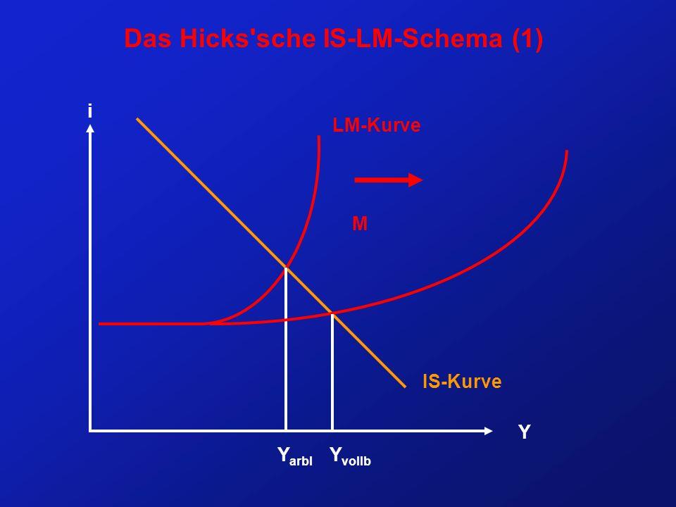 Das Hicks sche IS-LM-Schema (1) i Y IS-Kurve LM-Kurve Y arbl Y vollb M