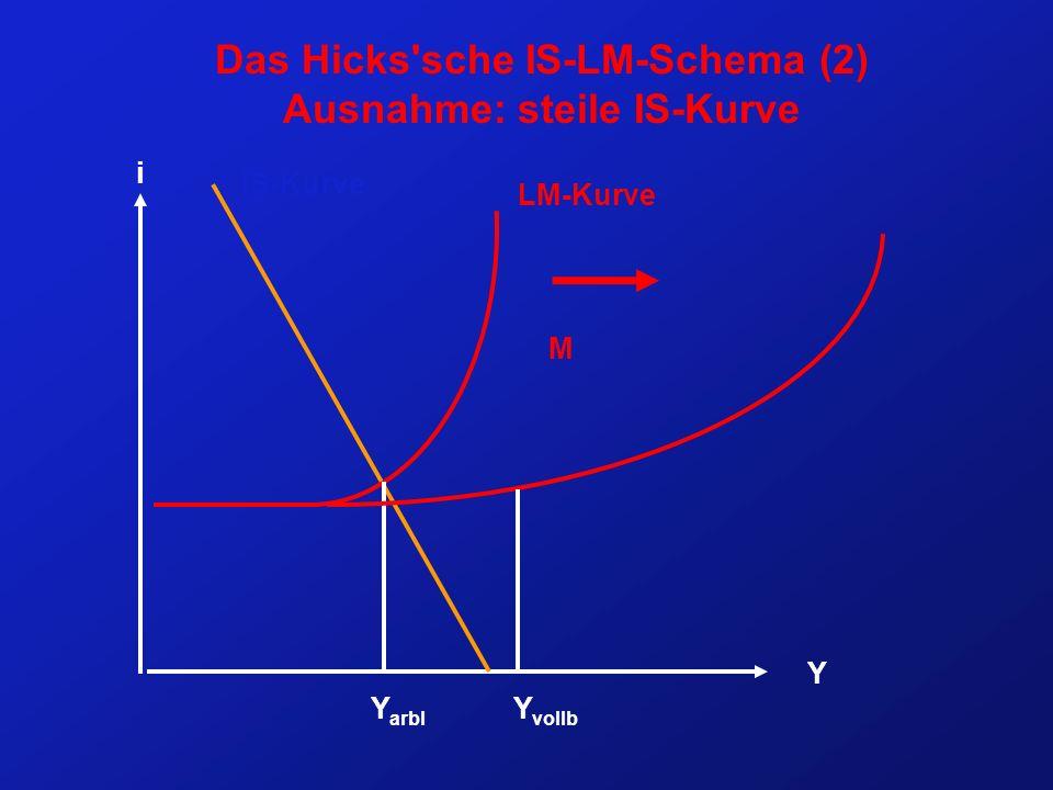Das Hicks'sche IS-LM-Schema (2) Ausnahme: steile IS-Kurve i Y IS-Kurve LM-Kurve Y arbl Y vollb M