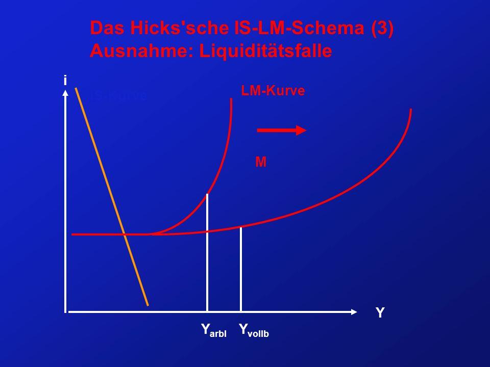 Das Hicks sche IS-LM-Schema (3) Ausnahme: Liquiditätsfalle i Y IS-Kurve LM-Kurve Y arbl Y vollb M