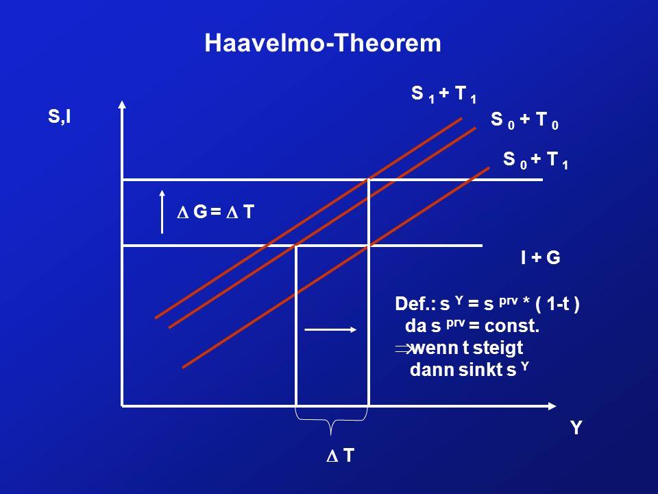 Haavelmo-Theorem I + G S 0 + T 0 Y S,I T G = T Def.: s Y = s prv * ( 1-t ) da s prv = const.