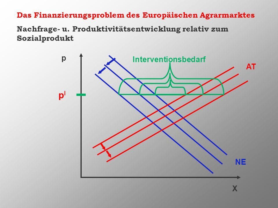 Das Finanzierungsproblem des Europäischen Agrarmarktes pIpI Interventionsbedarf Nachfrage- u. Produktivitätsentwicklung relativ zum Sozialprodukt X p