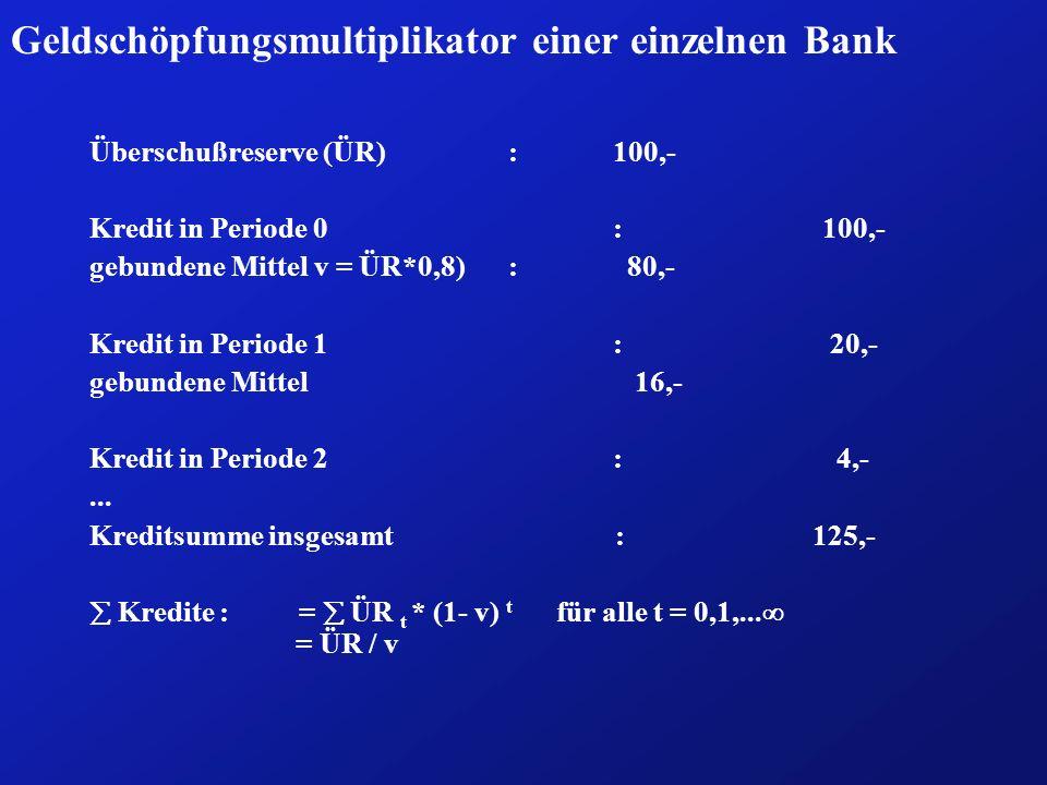 Geldschöpfungsmultiplikator einer einzelnen Bank Überschußreserve (ÜR): 100,- Kredit in Periode 0:100,- gebundene Mittel v = ÜR*0,8): 80,- Kredit in P