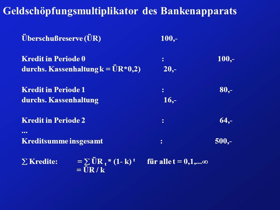 Geldschöpfungsmultiplikator des Bankenapparats Überschußreserve (ÜR) 100,- Kredit in Periode 0:100,- durchs. Kassenhaltung k = ÜR*0,2) 20,- Kredit in