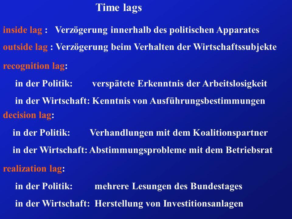 Time lags inside lag : Verzögerung innerhalb des politischen Apparates outside lag : Verzögerung beim Verhalten der Wirtschaftssubjekte recognition la