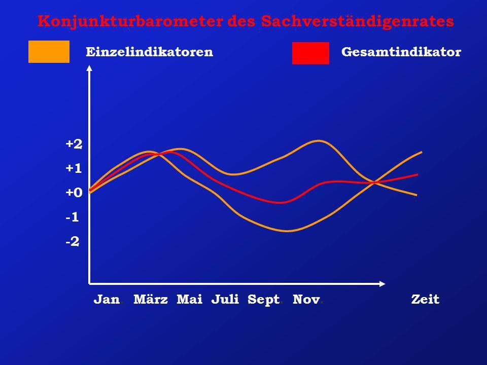 Konjunkturbarometer des Sachverständigenrates Zeit GesamtindikatorEinzelindikatoren +2 +1 +0 -2 Jan. März Mai Juli Sept. Nov.