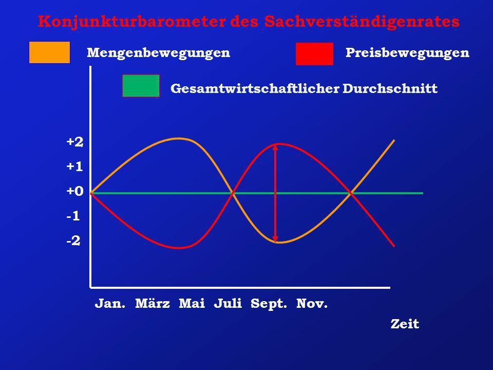 Konjunkturbarometer des Sachverständigenrates Zeit PreisbewegungenMengenbewegungen +2 +1 +0 -2 Jan. März Mai Juli Sept. Nov. Gesamtwirtschaftlicher Du