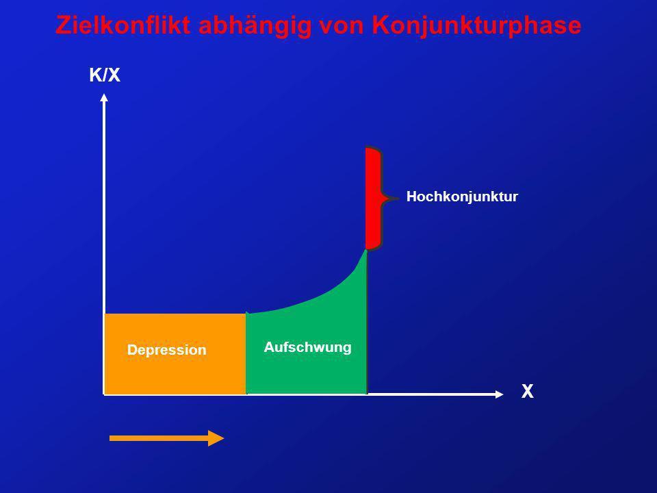 Zielkonflikt abhängig von Konjunkturphase X K/X Hochkonjunktur Depression Aufschwung