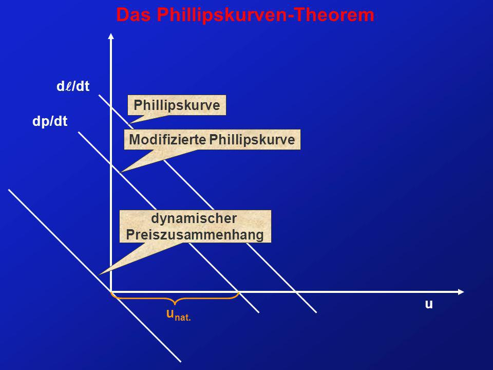 u d /dt u nat. dp/dt Phillipskurve Modifizierte Phillipskurve Das Phillipskurven-Theorem dynamischer Preiszusammenhang