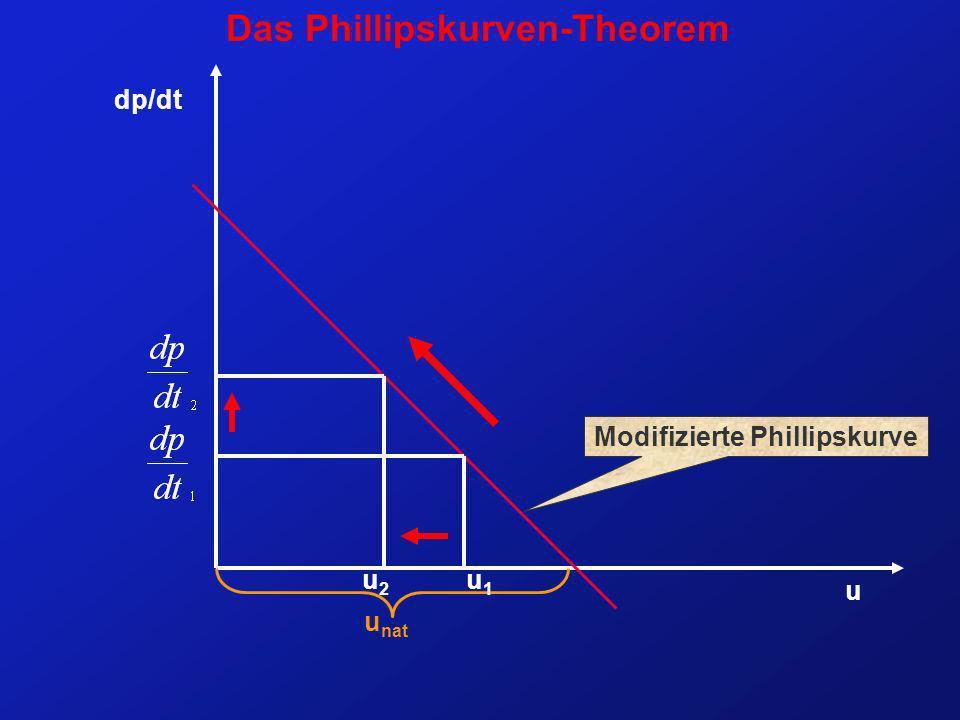 u u nat dp/dt Modifizierte Phillipskurve Das Phillipskurven-Theorem u1u1 u2u2