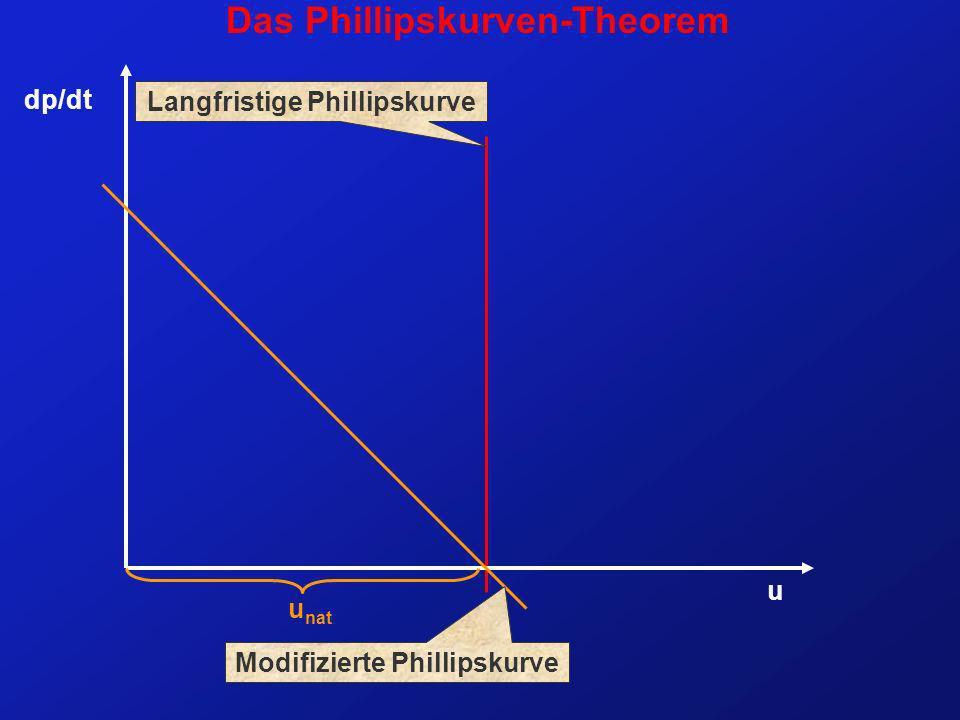 u u nat Langfristige Phillipskurve dp/dt Modifizierte Phillipskurve Das Phillipskurven-Theorem
