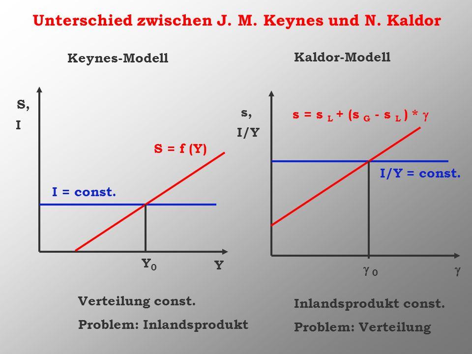 Unterschied zwischen J. M. Keynes und N. Kaldor Y S, Keynes-Modell s, Inlandsprodukt const. Problem: Verteilung Y0Y0 0 Verteilung const. Problem: Inla