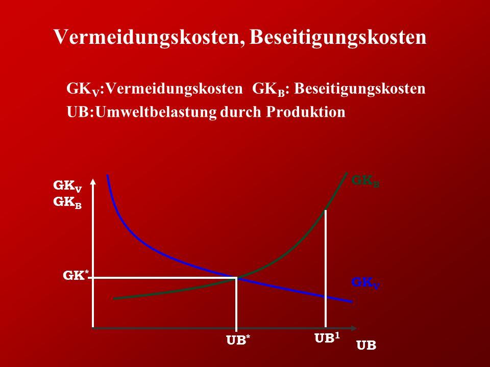 Vermeidungskosten, Beseitigungskosten GK V :Vermeidungskosten GK B : Beseitigungskosten UB:Umweltbelastung durch Produktion UB GK V GK B GK V GK * UB