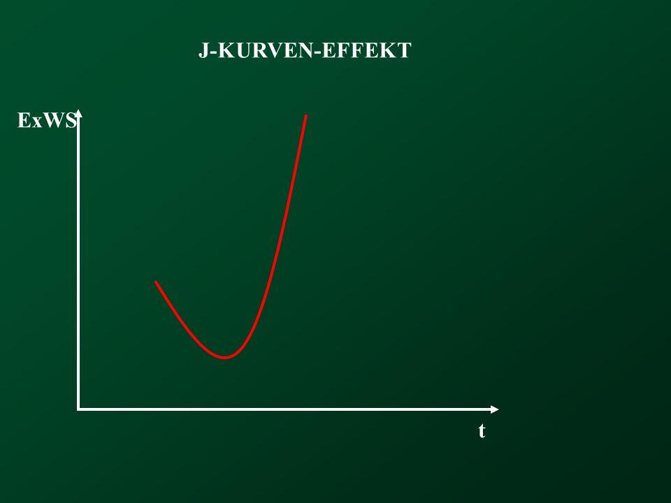 J-KURVEN-EFFEKT t ExWS