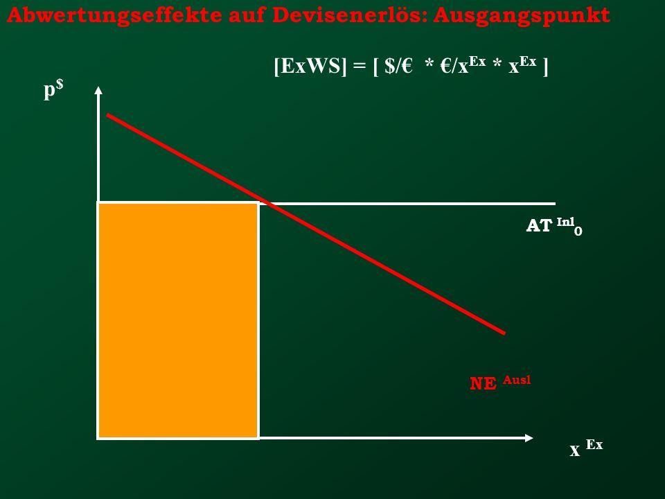 Abwertungseffekte auf Devisenerlös: Ausgangspunkt x Ex p$p$ NE Ausl AT Inl 0 [ExWS] = [ $/ * /x Ex * x Ex ]