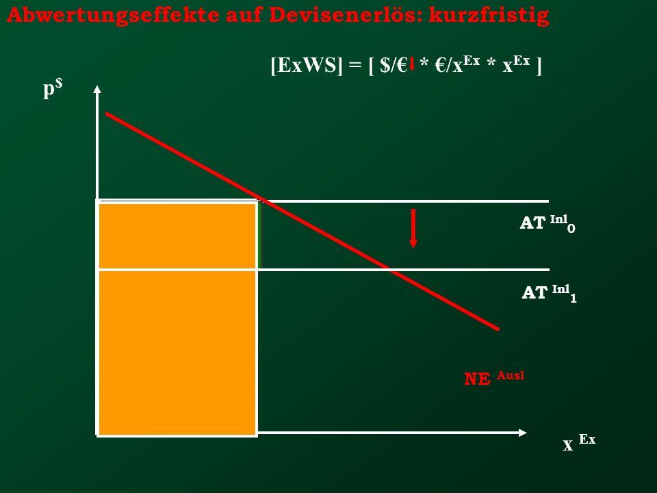 Abwertungseffekte auf Devisenerlös: kurzfristig x Ex p$p$ NE Ausl AT Inl 0 [ExWS] = [ $/ * /x Ex * x Ex ] AT Inl 1 -
