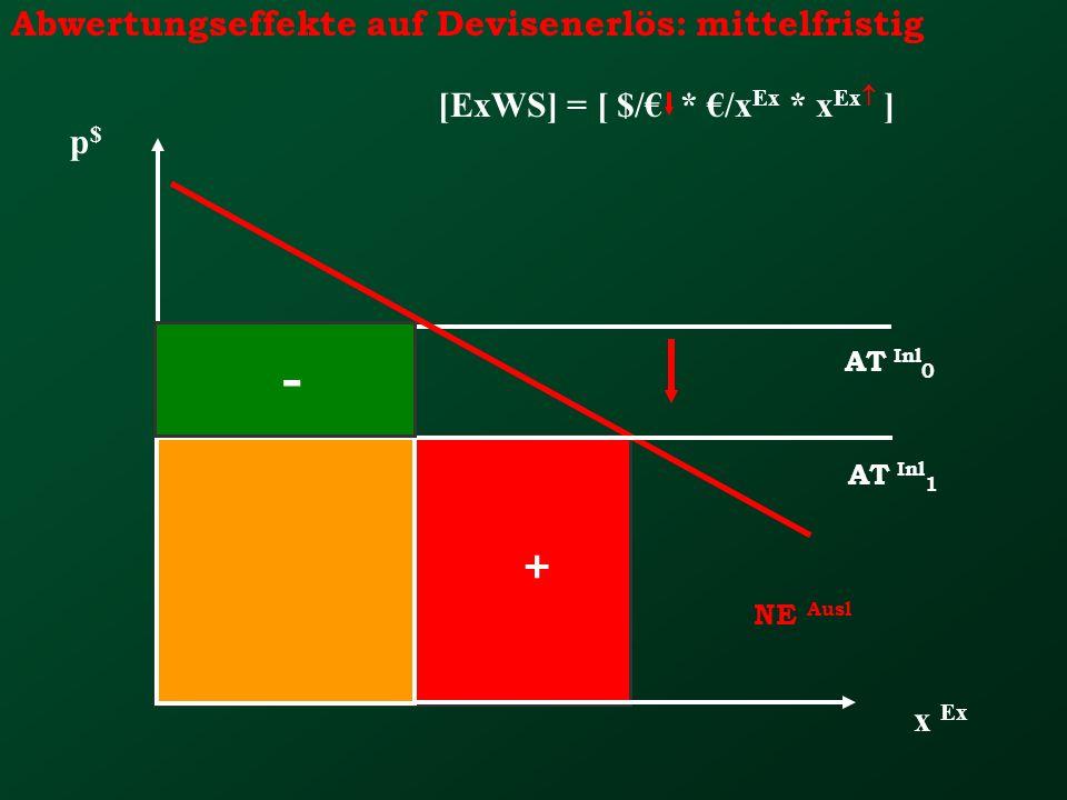 Abwertungseffekte auf Devisenerlös: mittelfristig x Ex p$p$ NE Ausl AT Inl 0 + [ExWS] = [ $/ * /x Ex * x Ex ] AT Inl 1 -