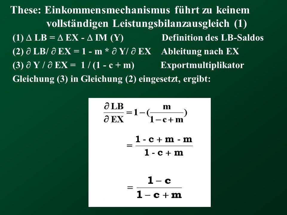 These: Einkommensmechanismus führt zu keinem vollständigen Leistungsbilanzausgleich (1) (1) LB = EX - IM (Y) Definition des LB-Saldos (2) LB/ EX = 1 -