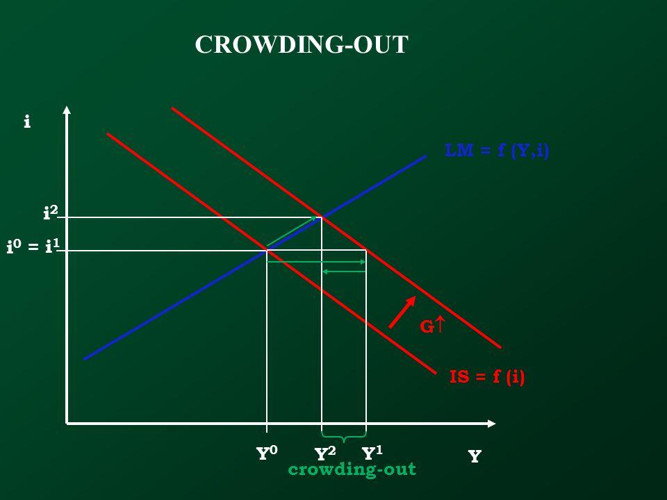 CROWDING-OUT Y i IS = f (i) LM = f (Y,i) Y0Y0 i0i0 Y1Y1 Y2Y2 i2i2 crowding-out = i 1 G