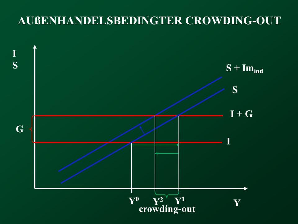 AUßENHANDELSBEDINGTER CROWDING-OUT Y ISIS S I Y0Y0 G Y1Y1 S + Im ind Y2Y2 I + G crowding-out